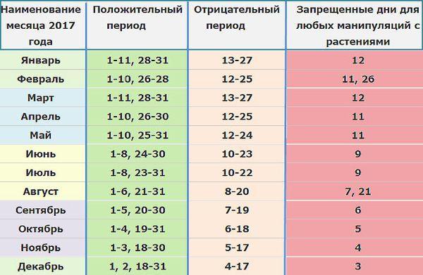 Имена девочка по месяцам на 2016 год по православному календарю